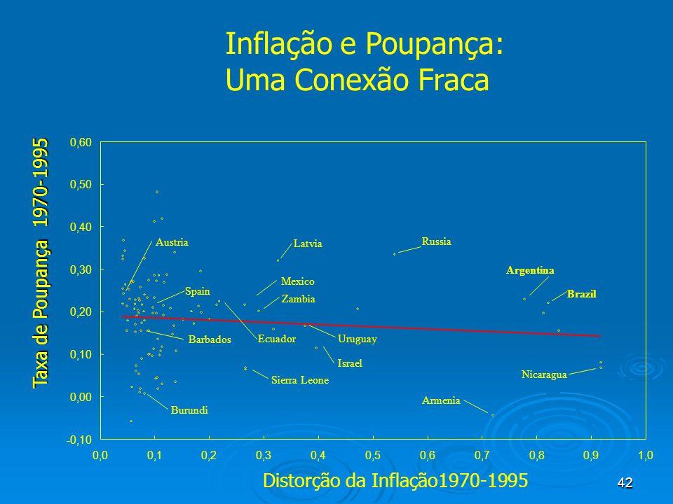 42 Inflação e Poupança: Uma Conexão Fraca -0,10 0,00 0,10 0,20 0,30 0,40 0,50 0,60 0,00,10,20,30,40,50,60,70,80,91,0 Distorção da Inflação1970-1995 Ta