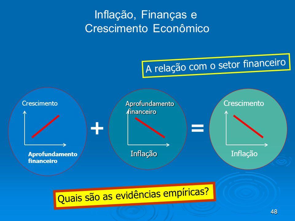 48 Inflação, Finanças e Crescimento Econômico Crescimento Aprofundamento financeiro Crescimento Inflação Aprofundamento financeiro financeiro + = Infl