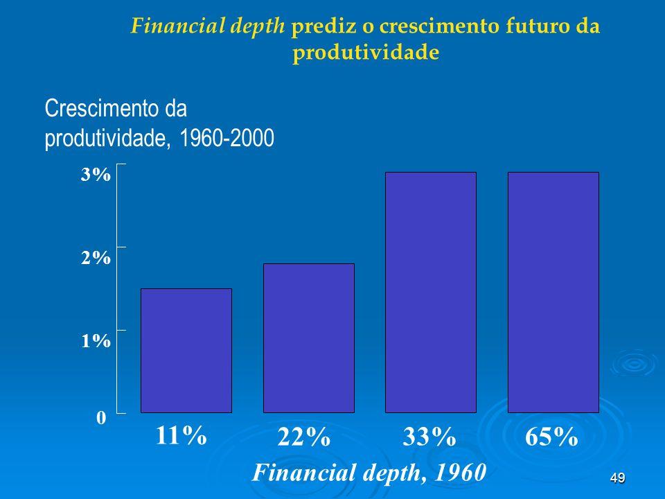 49 Financial depth prediz o crescimento futuro da produtividade 0 1% 2% 3% Financial depth, 1960 Crescimento da produtividade, 1960-2000 11% 22% 33%65