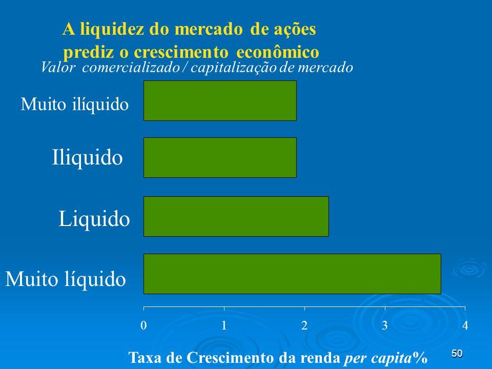 50 A liquidez do mercado de ações prediz o crescimento econômico 01234 Muito líquido Liquido Iliquido Muito ilíquido Valor comercializado / capitaliza