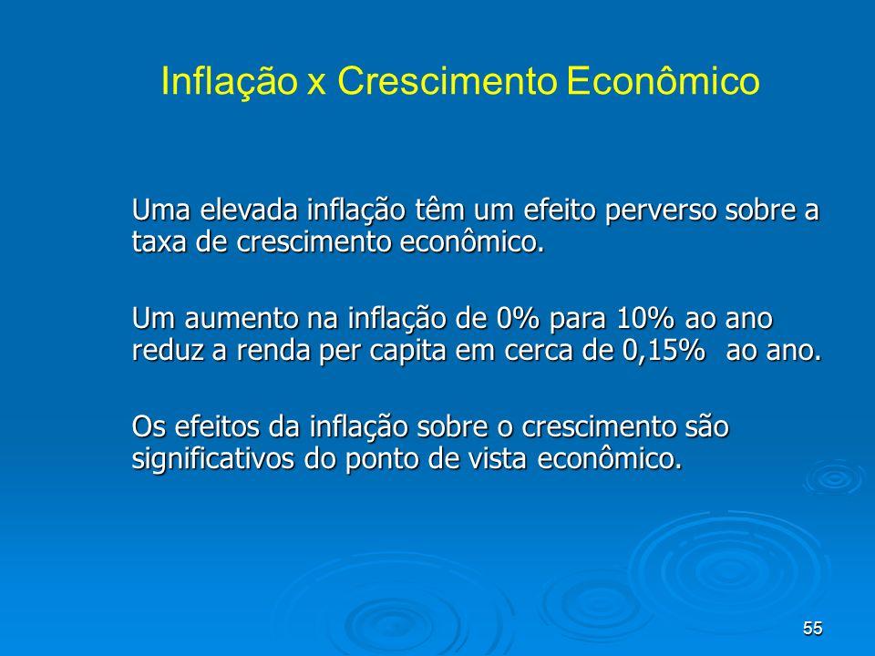 55 Inflação x Crescimento Econômico Uma elevada inflação têm um efeito perverso sobre a taxa de crescimento econômico. Um aumento na inflação de 0% pa