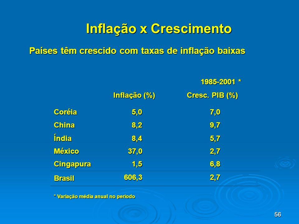 56 Países têm crescido com taxas de inflação baixas 1985-2001 * Inflação (%) Cresc. PIB (%) Coréia5,07,0 China8,29,7 Índia8,45,7 México37,02,7 Cingapu