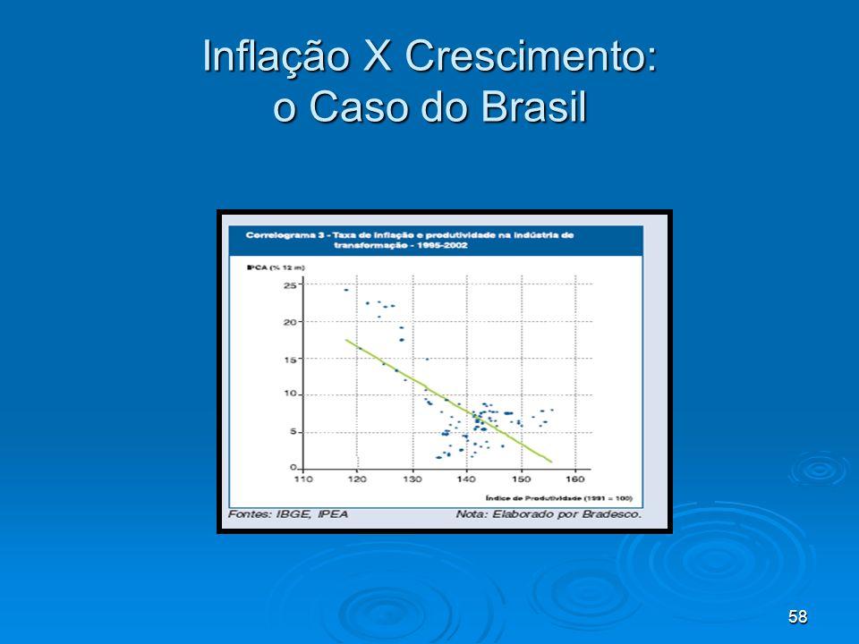 58 Inflação X Crescimento: o Caso do Brasil