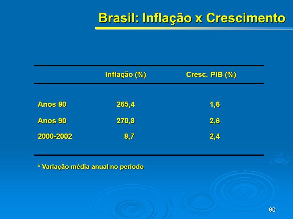 60 Brasil: Inflação x Crescimento Inflação (%) Cresc. PIB (%) Anos 80 265,41,6 Anos 90 270,82,6 2000-20028,72,4 * Variação média anual no período