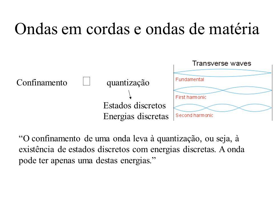 Energia de um elétron confinado Ondas em cordas: