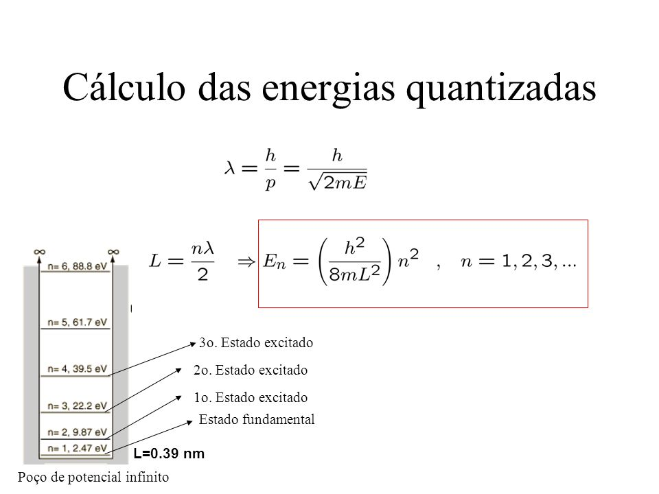 Cálculo das energias quantizadas L=0.39 nm Poço de potencial infinito Estado fundamental 1o. Estado excitado 2o. Estado excitado 3o. Estado excitado