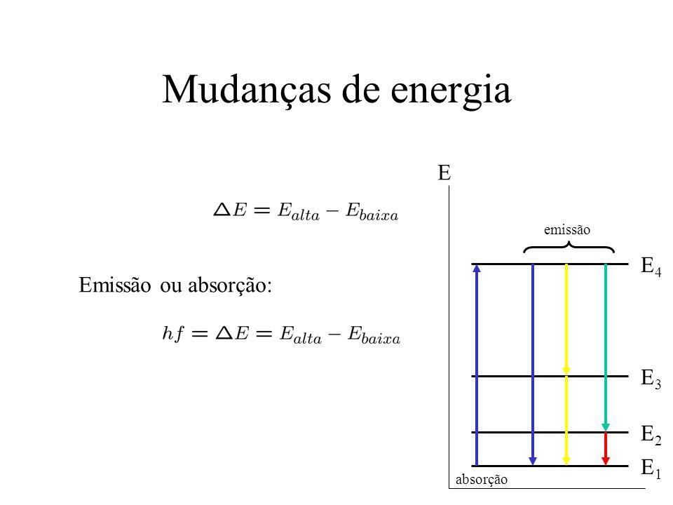 Estados do átomo de hidrogênio com n = 3