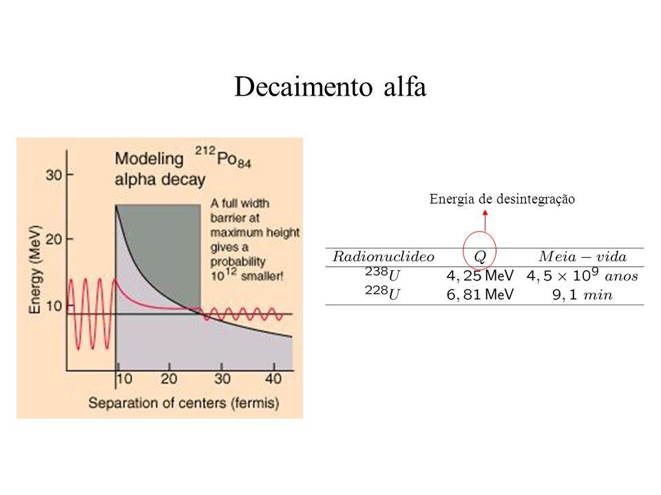 Decaimento alfa Energia de desintegração