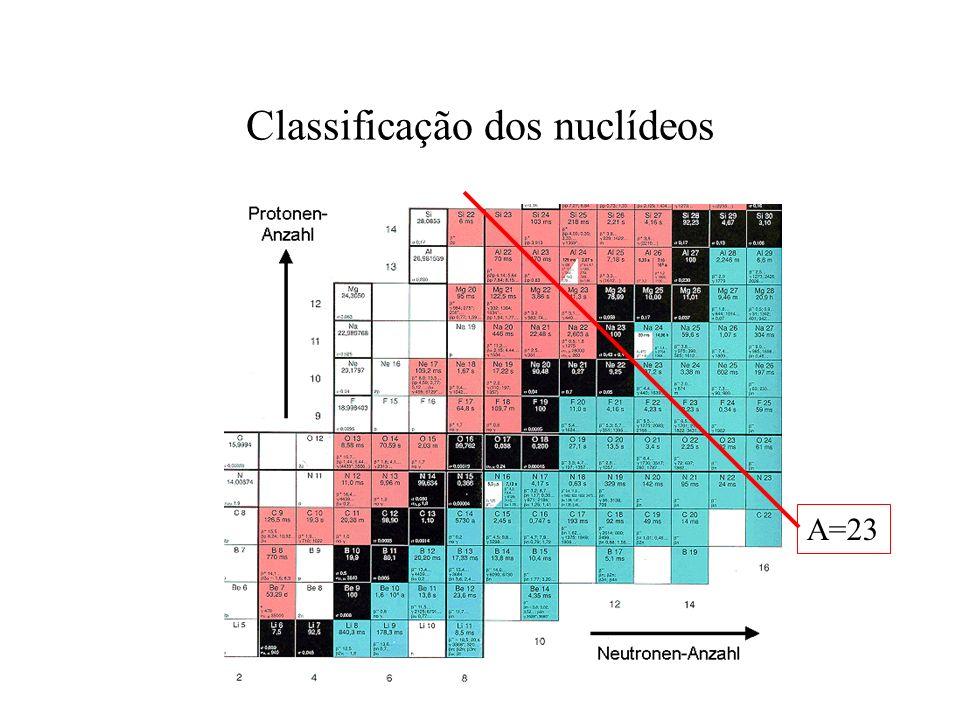 Classificação dos nuclídeos Carta de nuclídeos A=23