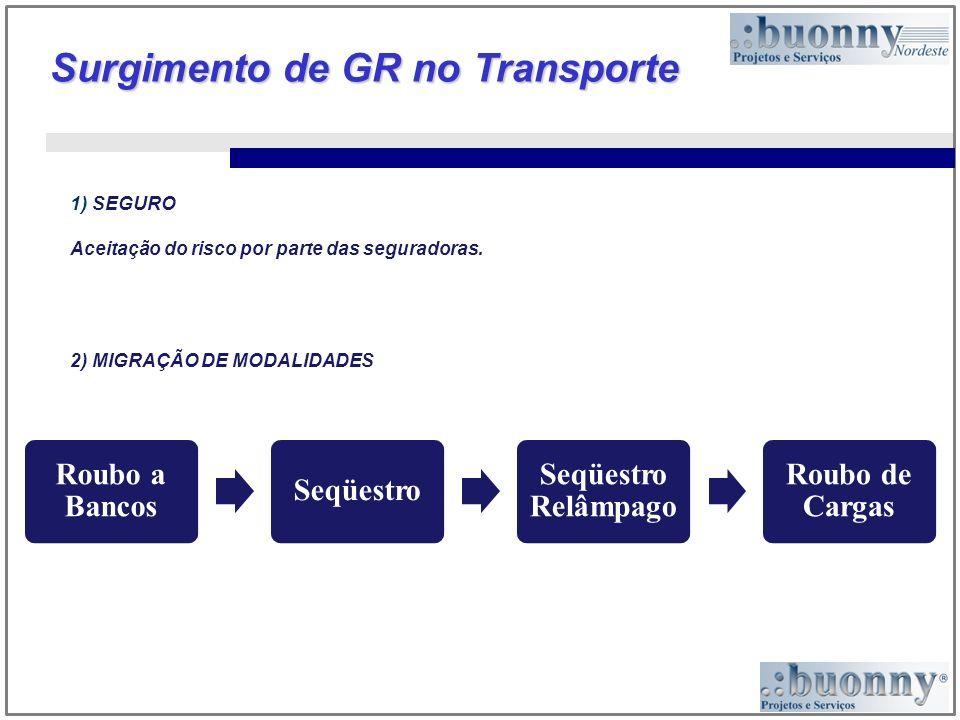 Surgimento de GR no Transporte 1) SEGURO Aceitação do risco por parte das seguradoras. 2) MIGRAÇÃO DE MODALIDADES Roubo a Bancos Seqüestro Seqüestro R