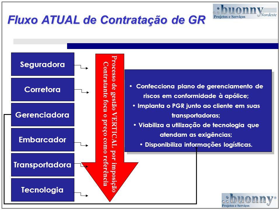 Fluxo ATUAL de Contratação de GR Processo de gestão VERTICAL por imposição Contratante foca o preço como referência Seguradora Corretora Embarcador Tr