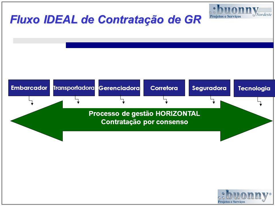Fluxo IDEAL de Contratação de GR Embarcador Transportadora GerenciadoraCorretoraSeguradora Tecnologia Processo de gestão HORIZONTAL Contratação por consenso