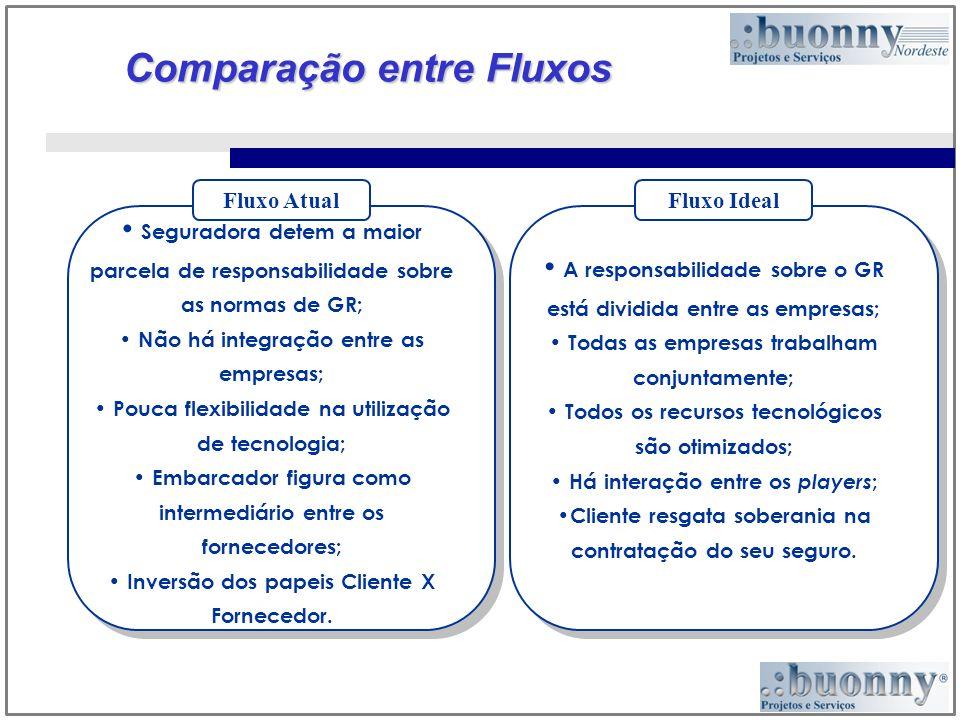 Comparação entre Fluxos Fluxo Ideal Fluxo Atual Seguradora detem a maior parcela de responsabilidade sobre as normas de GR; Não há integração entre as