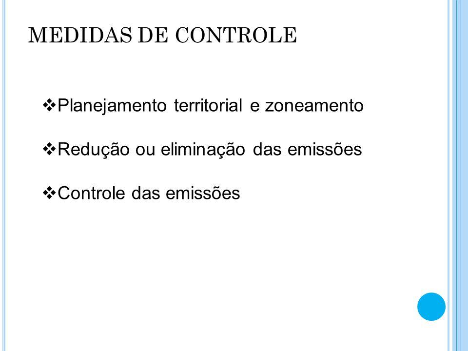 MEDIDAS DE CONTROLE Planejamento territorial e zoneamento Redução ou eliminação das emissões Controle das emissões