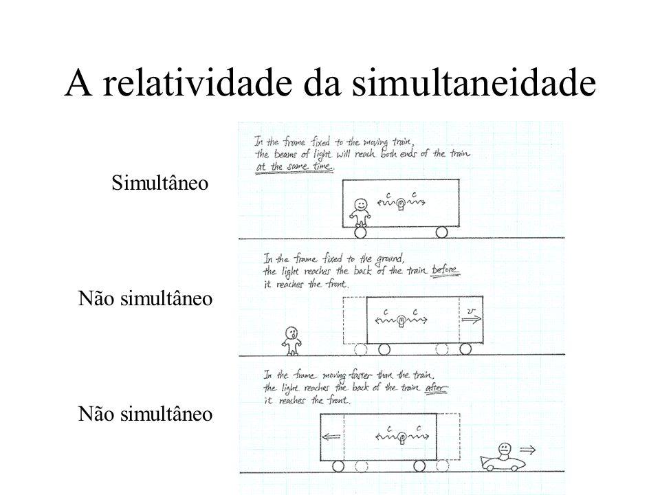 A relatividade da simultaneidade Não simultâneo Simultâneo Não simultâneo