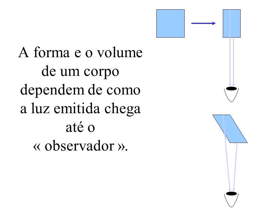 A relatividade das distâncias Em repouso: coordenadas das extremidades Em movimento: simultaneamente (em nosso ref.) (observador em repouso A) (observador em movimento B) A B v ?