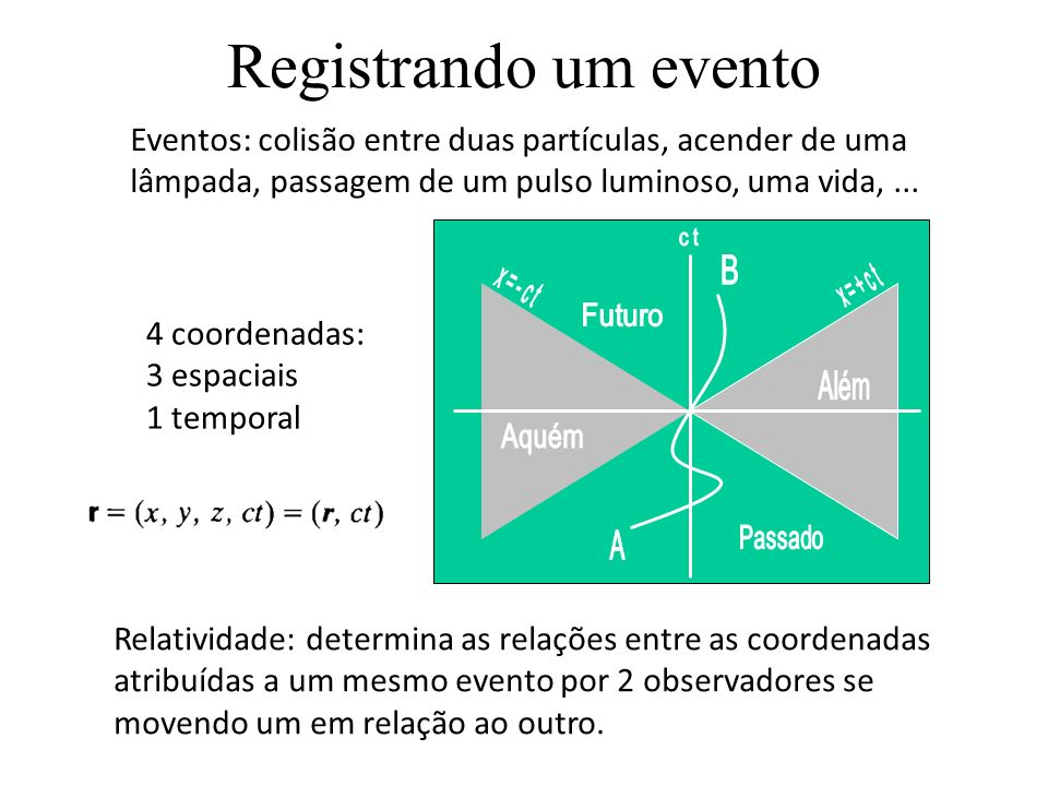 Registrando um evento 4 coordenadas: 3 espaciais 1 temporal Eventos: colisão entre duas partículas, acender de uma lâmpada, passagem de um pulso luminoso, uma vida,...