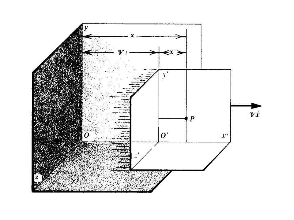 Momento e energia cinética Ou: mc 2 pc E mc 2 K sen = cos = 1/