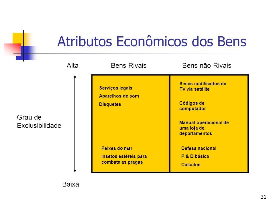 31 Atributos Econômicos dos Bens Grau de Exclusibilidade Alta Baixa Bens RivaisBens não Rivais Serviços legais Aparelhos de som Disquetes Peixes do ma