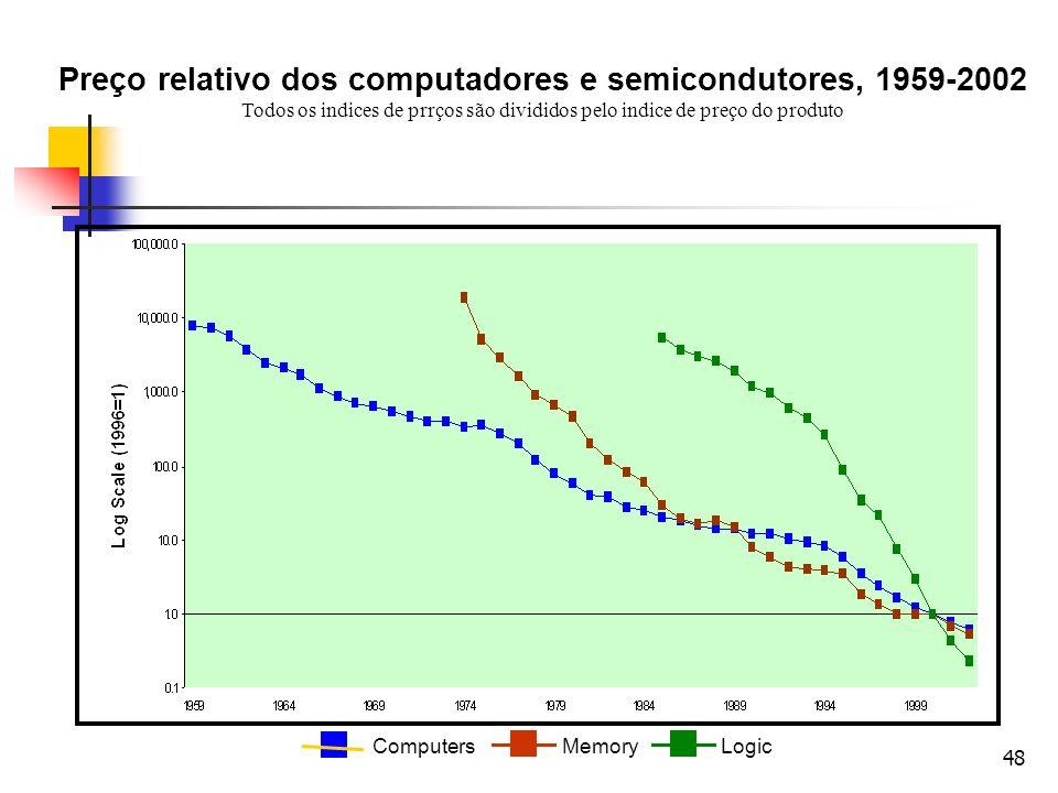 48 Preço relativo dos computadores e semicondutores, 1959-2002 Todos os indices de prrços são divididos pelo indice de preço do produto ComputersMemor
