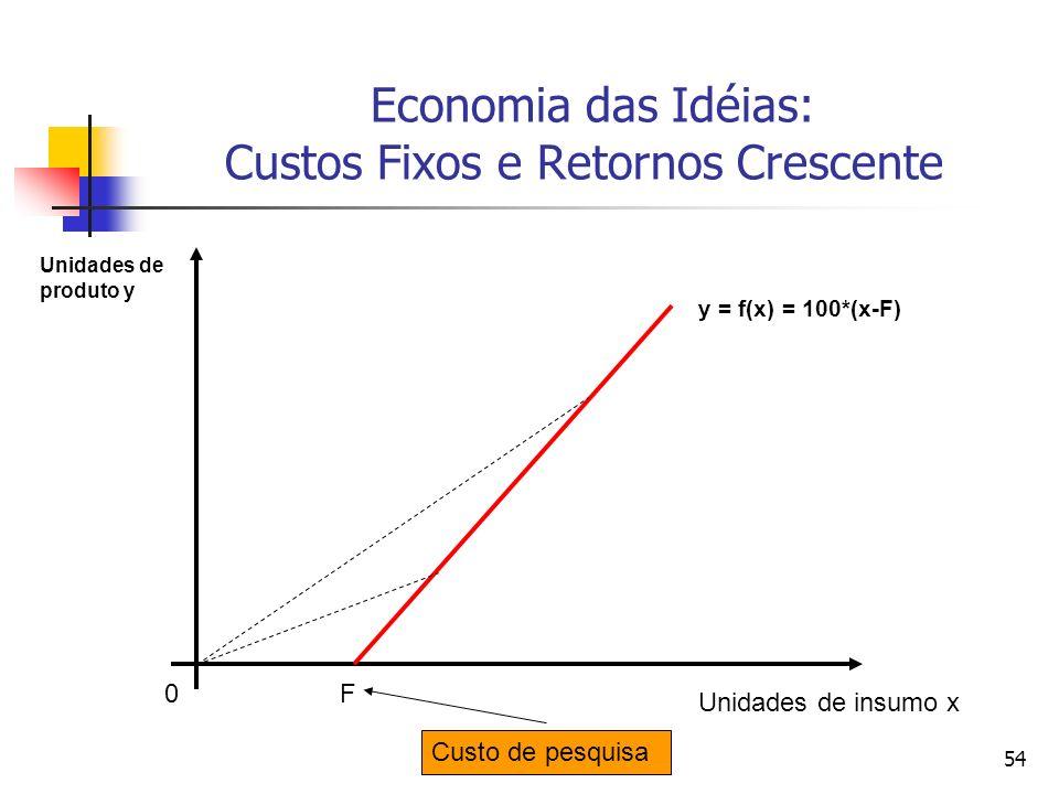54 Economia das Idéias: Custos Fixos e Retornos Crescente 0 Unidades de insumo x Unidades de produto y y = f(x) = 100*(x-F) F Custo de pesquisa