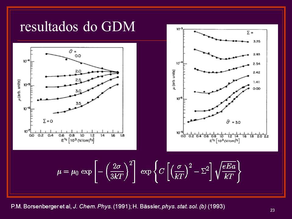 23 resultados do GDM P.M. Borsenberger et al, J. Chem. Phys. (1991); H. Bässler, phys. stat. sol. (b) (1993)