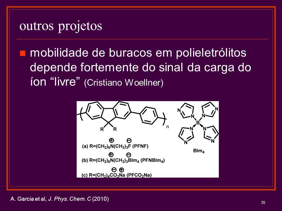 35 outros projetos mobilidade de buracos em polieletrólitos depende fortemente do sinal da carga do íon livre (Cristiano Woellner) A. Garcia et al, J.