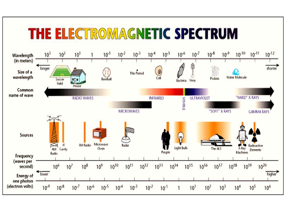 Distribuição espectral da radiação do corpo negro 2,898 mm K Wien Law