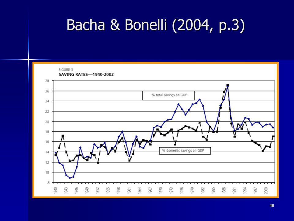 40 Bacha & Bonelli (2004, p.3)