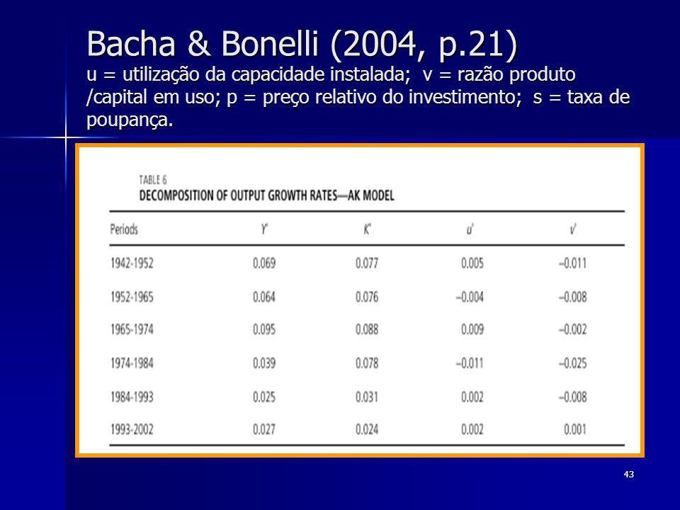 43 Bacha & Bonelli (2004, p.21) u = utilização da capacidade instalada; v = razão produto /capital em uso; p = preço relativo do investimento; s = tax