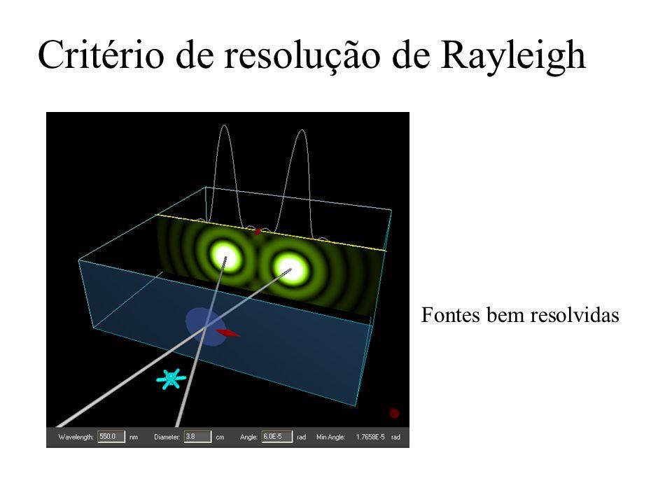 Critério de resolução de Rayleigh Fontes bem resolvidas