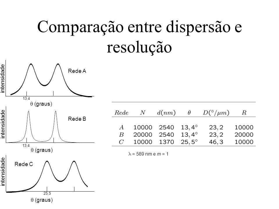 Comparação entre dispersão e resolução (graus) intensidade 13,4 25,5 13,4 Rede A Rede B Rede C = 589 nm e m = 1