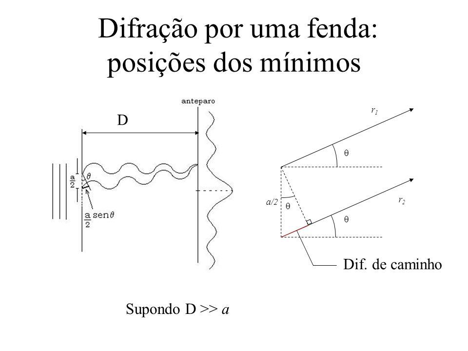 Difração por uma fenda: posições dos mínimos a/2 r1r1 r2r2 Dif. de caminho D Supondo D >> a