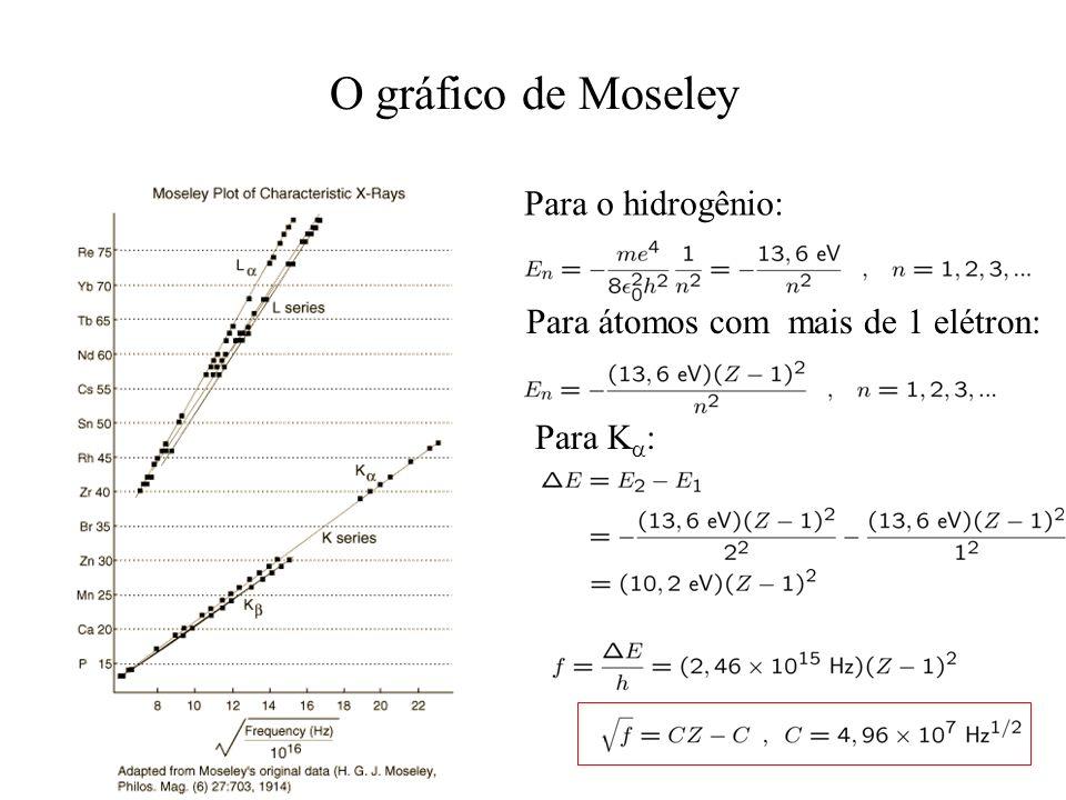 O gráfico de Moseley Para o hidrogênio: Para átomos com mais de 1 elétron: Para K :