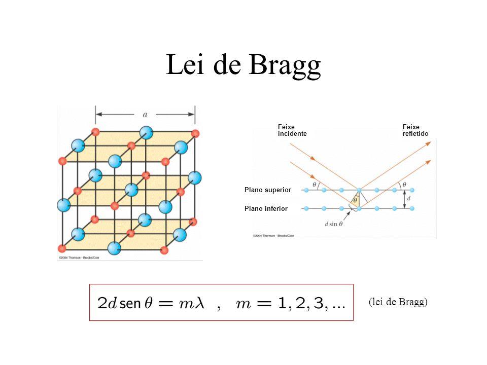 Lei de Bragg Plano superior Plano inferior Feixe incidente Feixe refletido (lei de Bragg)