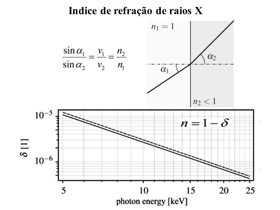 Indice de refração de raios X