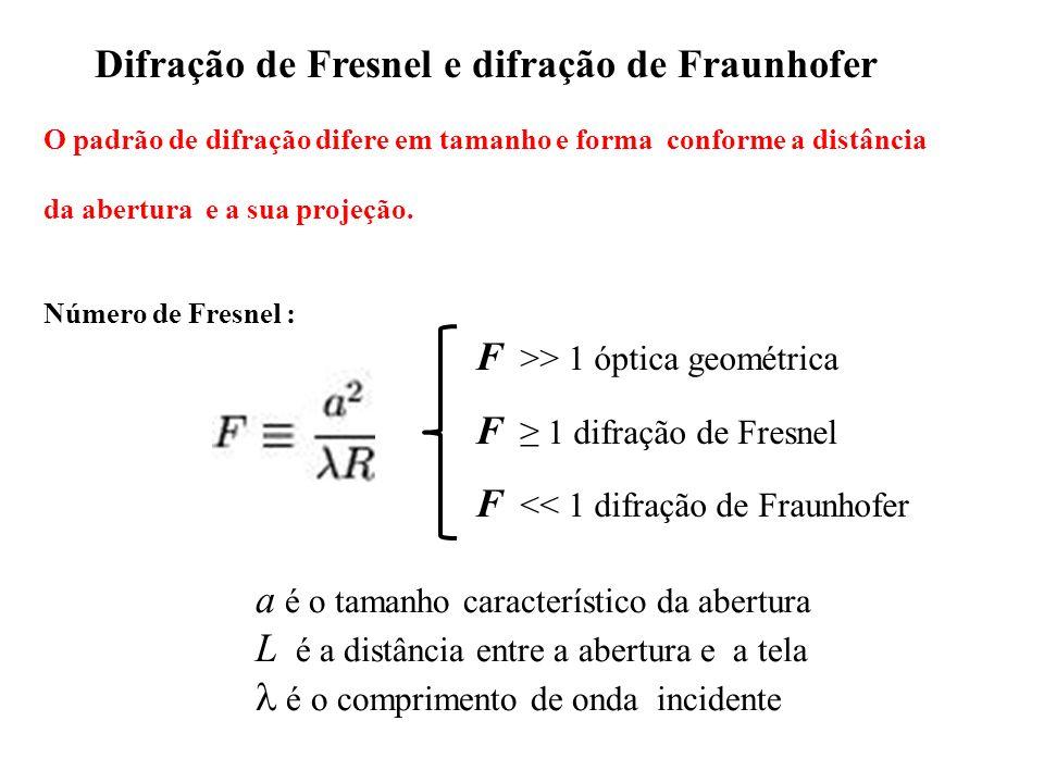 Difração de Fresnel e difração de Fraunhofer a é o tamanho característico da abertura L é a distância entre a abertura e a tela é o comprimento de ond