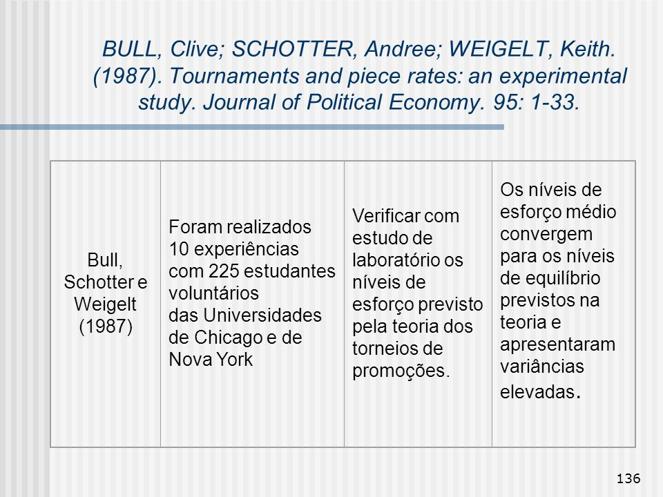 136 BULL, Clive; SCHOTTER, Andree; WEIGELT, Keith. (1987). Tournaments and piece rates: an experimental study. Journal of Political Economy. 95: 1-33.