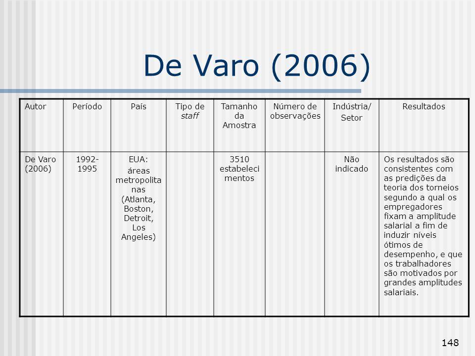 148 De Varo (2006) AutorPeríodoPaísTipo de staff Tamanho da Amostra Número de observações Indústria/ Setor Resultados De Varo (2006) 1992- 1995 EUA: á