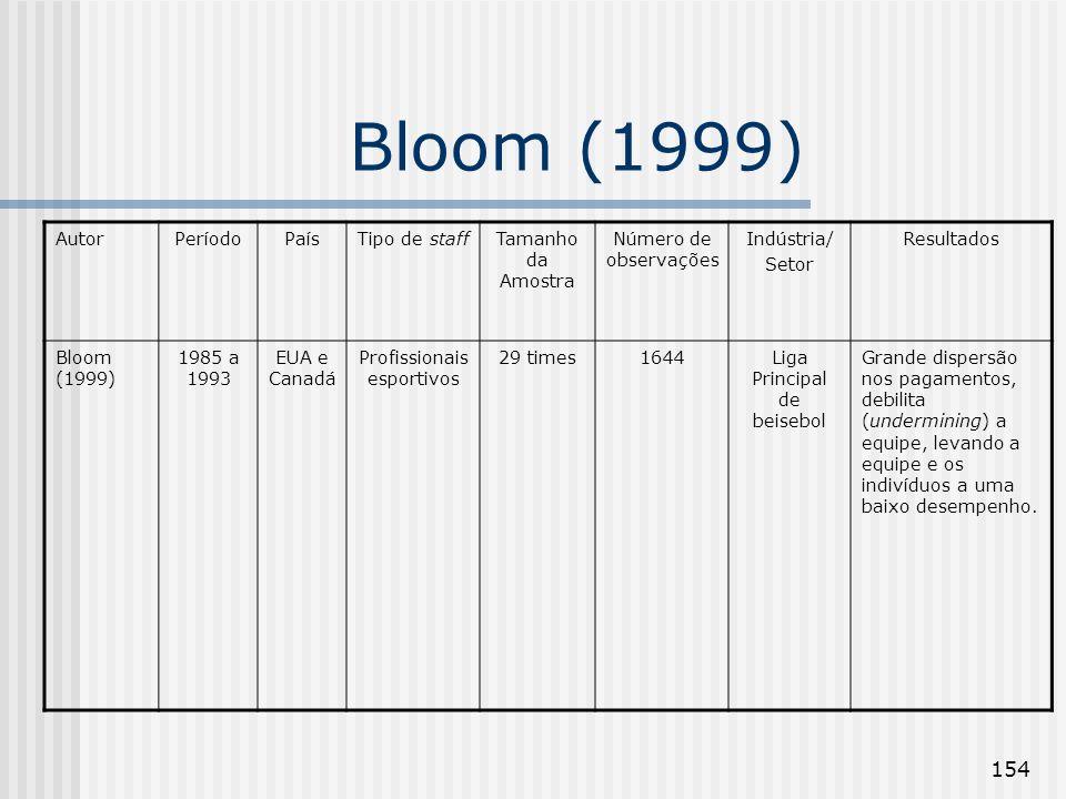 154 Bloom (1999) AutorPeríodoPaísTipo de staffTamanho da Amostra Número de observações Indústria/ Setor Resultados Bloom (1999) 1985 a 1993 EUA e Cana