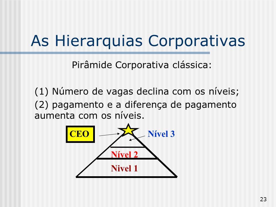 23 As Hierarquias Corporativas Pirâmide Corporativa clássica: (1) Número de vagas declina com os níveis; (2) pagamento e a diferença de pagamento aume