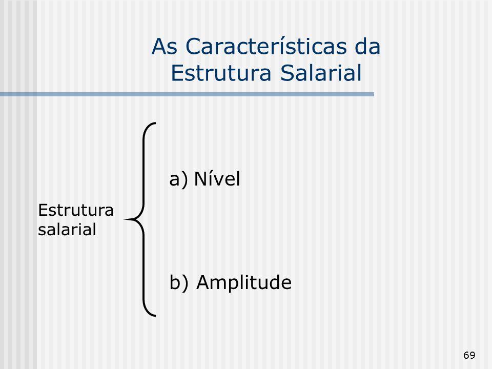 69 As Características da Estrutura Salarial Estrutura salarial a)Nível b) Amplitude