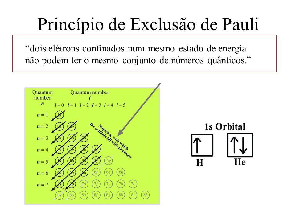 Princípio de Exclusão de Pauli dois elétrons confinados num mesmo estado de energia não podem ter o mesmo conjunto de números quânticos.