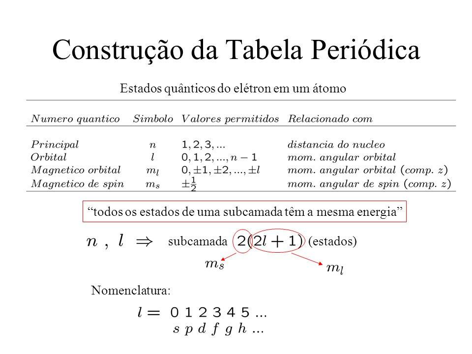 Construção da Tabela Periódica Estados quânticos do elétron em um átomo subcamada (estados) todos os estados de uma subcamada têm a mesma energia Nome