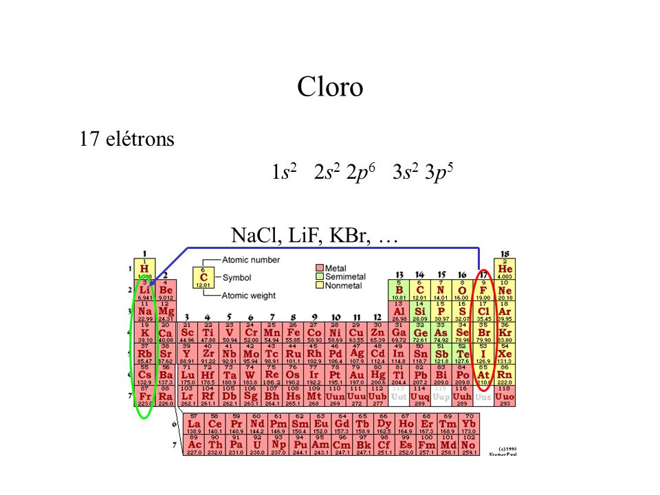 Cloro 17 elétrons 1s 2 2s 2 2p 6 3s 2 3p 5 NaCl, LiF, KBr, …