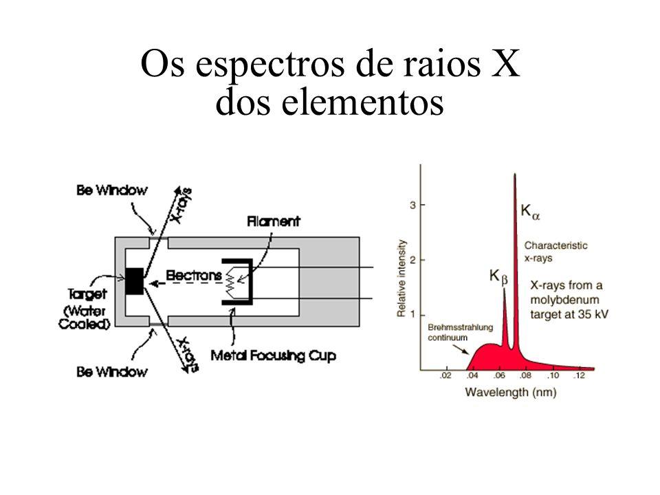 Os espectros de raios X dos elementos