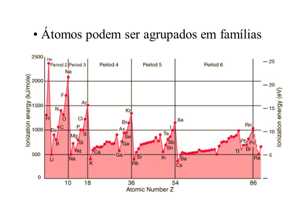Verificação O comprimento de onda da linha espectral K do espectro de raios X do cobalto (Z=27) e 179 pm, aproximadamente.