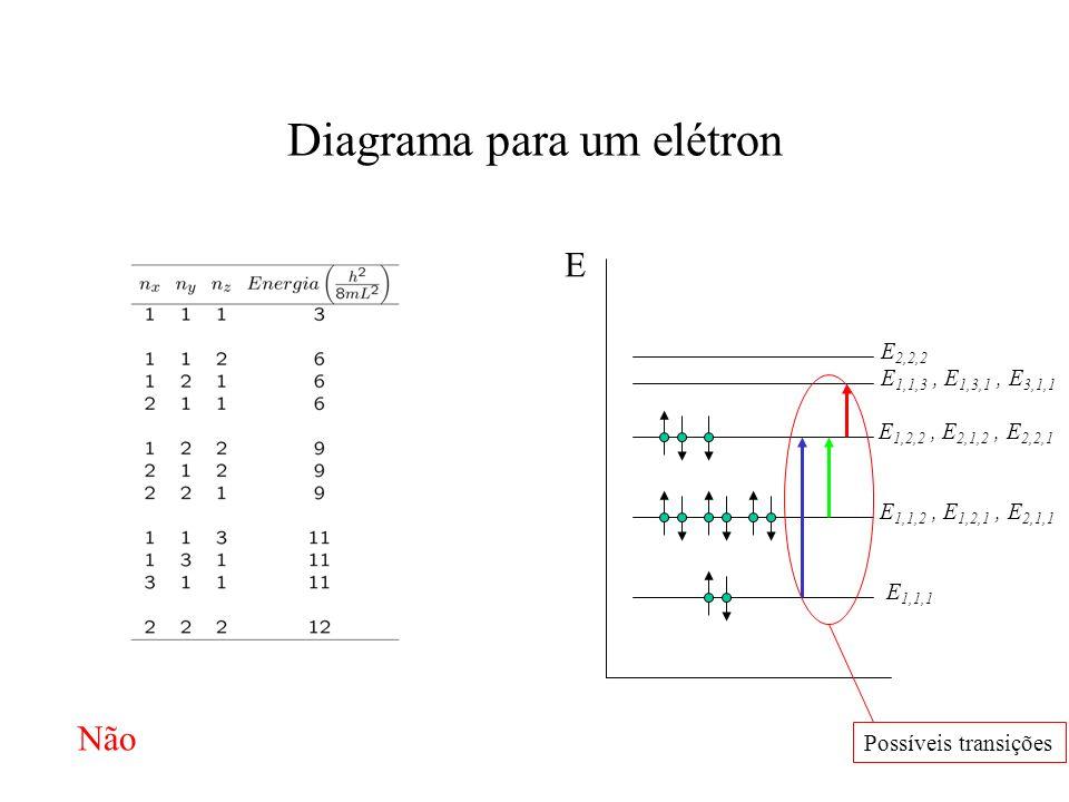 E E 1,1,1 E 1,1,2, E 1,2,1, E 2,1,1 E 1,2,2, E 2,1,2, E 2,2,1 E 1,1,3, E 1,3,1, E 3,1,1 E 2,2,2 Diagrama para um elétron Possíveis transições Não