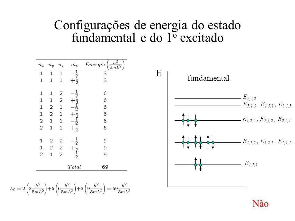 Configurações de energia do estado fundamental e do 1 o excitado E E 1,1,1 E 1,1,2, E 1,2,1, E 2,1,1 E 1,2,2, E 2,1,2, E 2,2,1 E 1,1,3, E 1,3,1, E 3,1