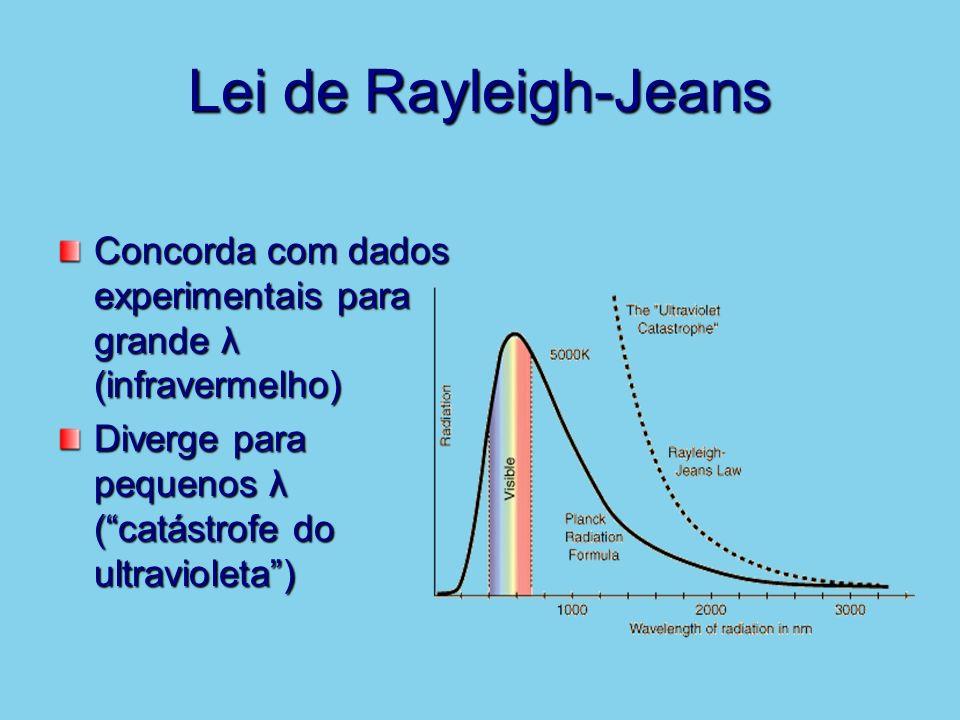 Lei de Rayleigh-Jeans Concorda com dados experimentais para grande λ (infravermelho) Diverge para pequenos λ (catástrofe do ultravioleta)
